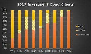 Investment Bond